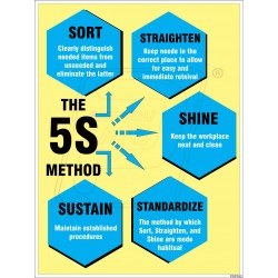 The five S method