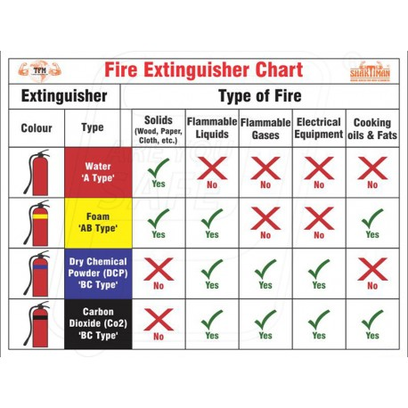 type of fire extinguisher pdf in hindi