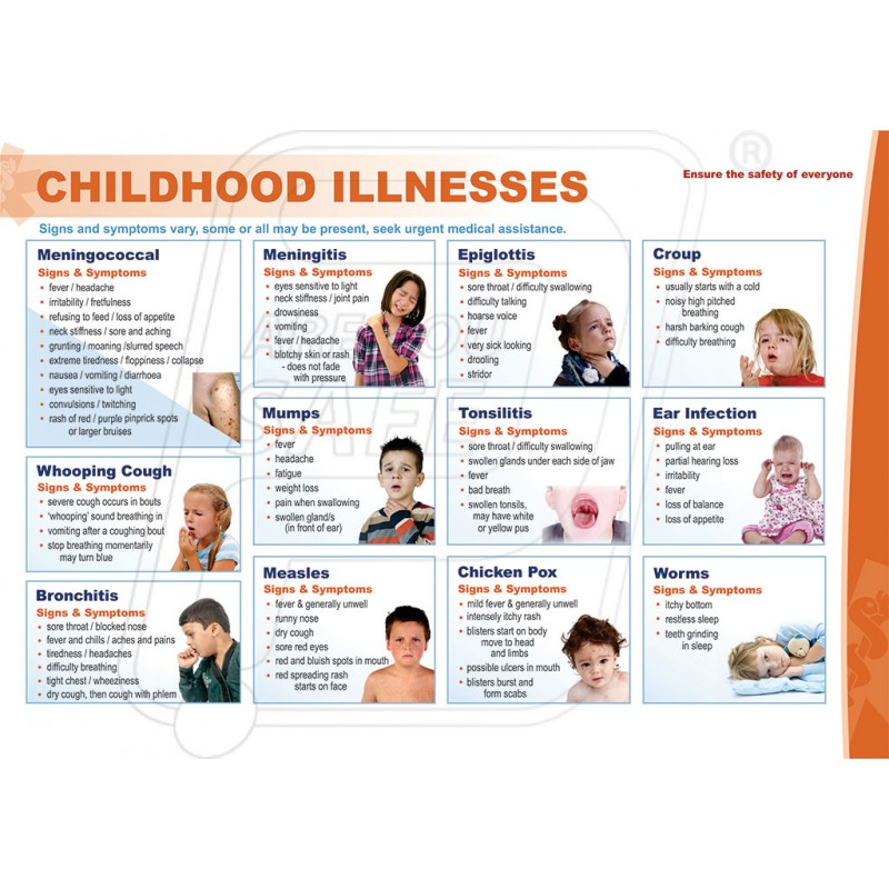 identify the signs and symptoms of common childhood illnesses Know common childhood illnesses [ac 12] it is important for the practitioner to be aware of the signs and symptoms of common childhood illnesses in order to recognise infectious diseases as soon as possible and take steps to prevent contagion.